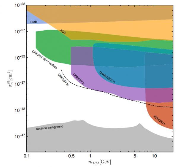Физики установили, что темная материя может «ослеплять» подземные детекторы