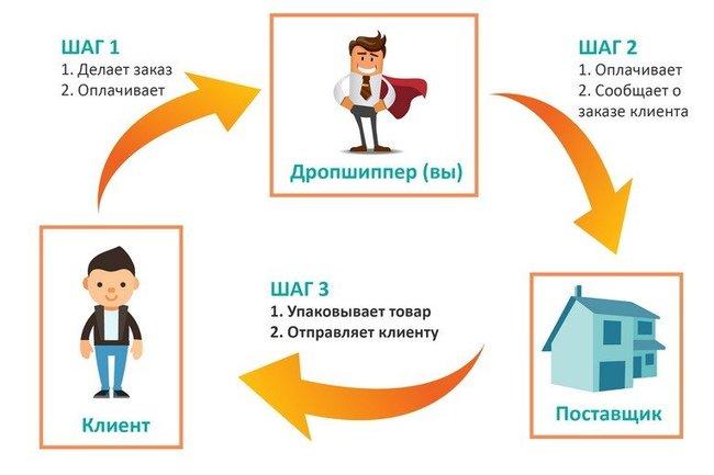 Собственный бизнес по системе дропшиппинг в России